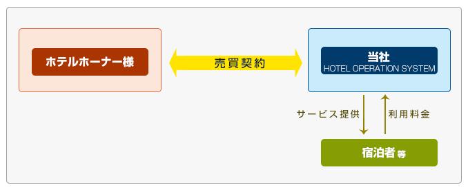 contractform_img03